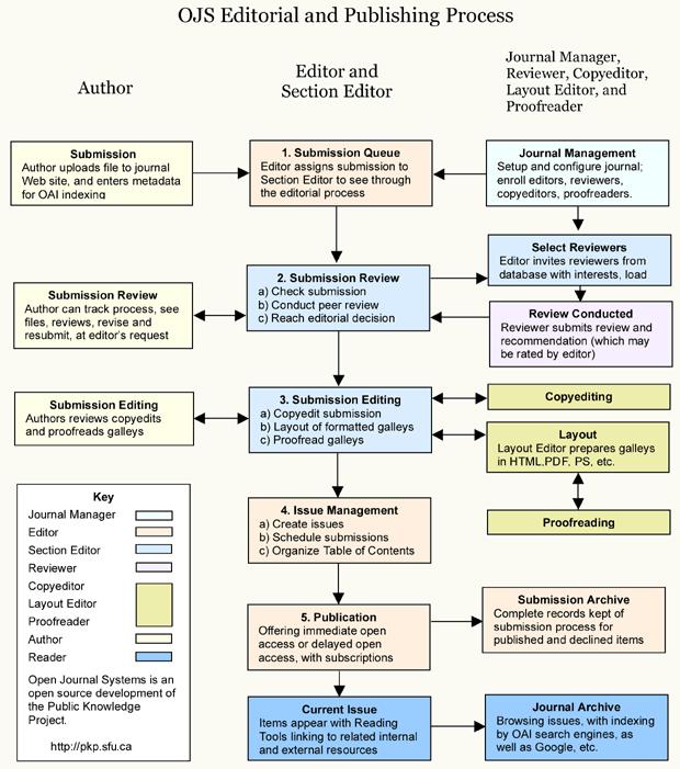 OJS編集・出版プロセス